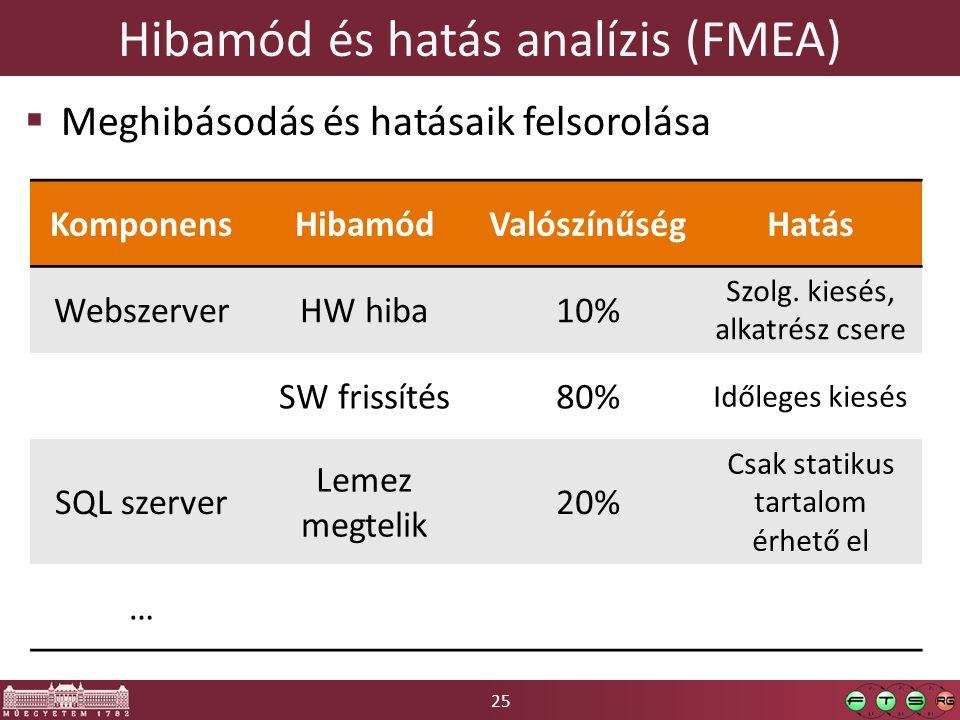 25 Hibamód és hatás analízis (FMEA)  Meghibásodás és hatásaik felsorolása KomponensHibamódValószínűségHatás WebszerverHW hiba10% Szolg. kiesés, alkat