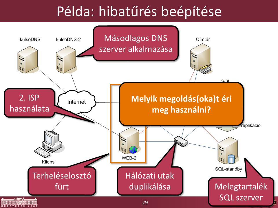 29 Példa: hibatűrés beépítése Másodlagos DNS szerver alkalmazása Terheléselosztó fürt Hálózati utak duplikálása Melegtartalék SQL szerver 2. ISP haszn