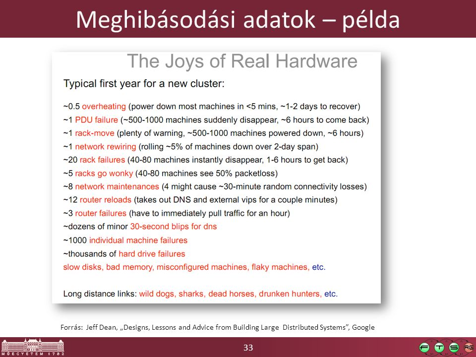 "33 Meghibásodási adatok – példa Forrás: Jeff Dean, ""Designs, Lessons and Advice from Building Large Distributed Systems"", Google"