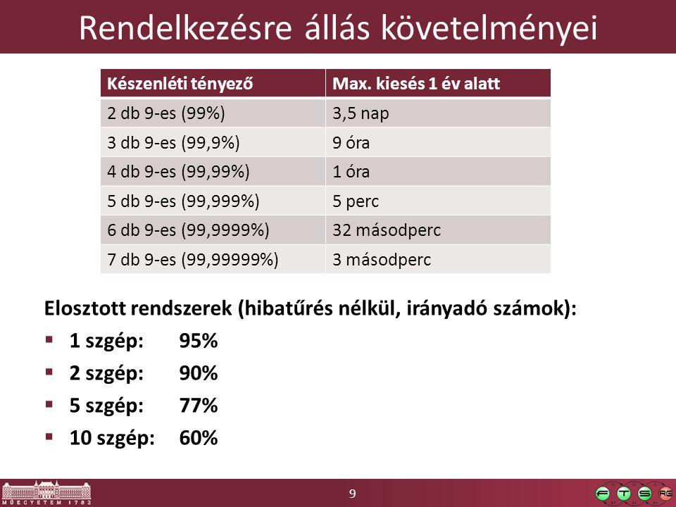 9 Rendelkezésre állás követelményei Elosztott rendszerek (hibatűrés nélkül, irányadó számok):  1 szgép: 95%  2 szgép: 90%  5 szgép: 77%  10 szgép: