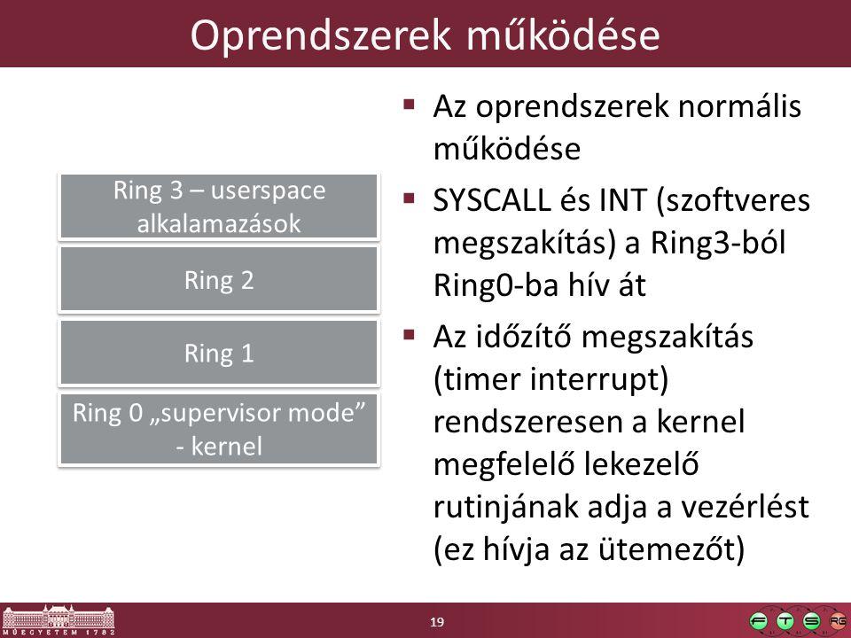"""Oprendszerek működése  Az oprendszerek normális működése  SYSCALL és INT (szoftveres megszakítás) a Ring3-ból Ring0-ba hív át  Az időzítő megszakítás (timer interrupt) rendszeresen a kernel megfelelő lekezelő rutinjának adja a vezérlést (ez hívja az ütemezőt) Ring 0 """"supervisor mode - kernel Ring 1 Ring 2 Ring 3 – userspace alkalamazások 19"""