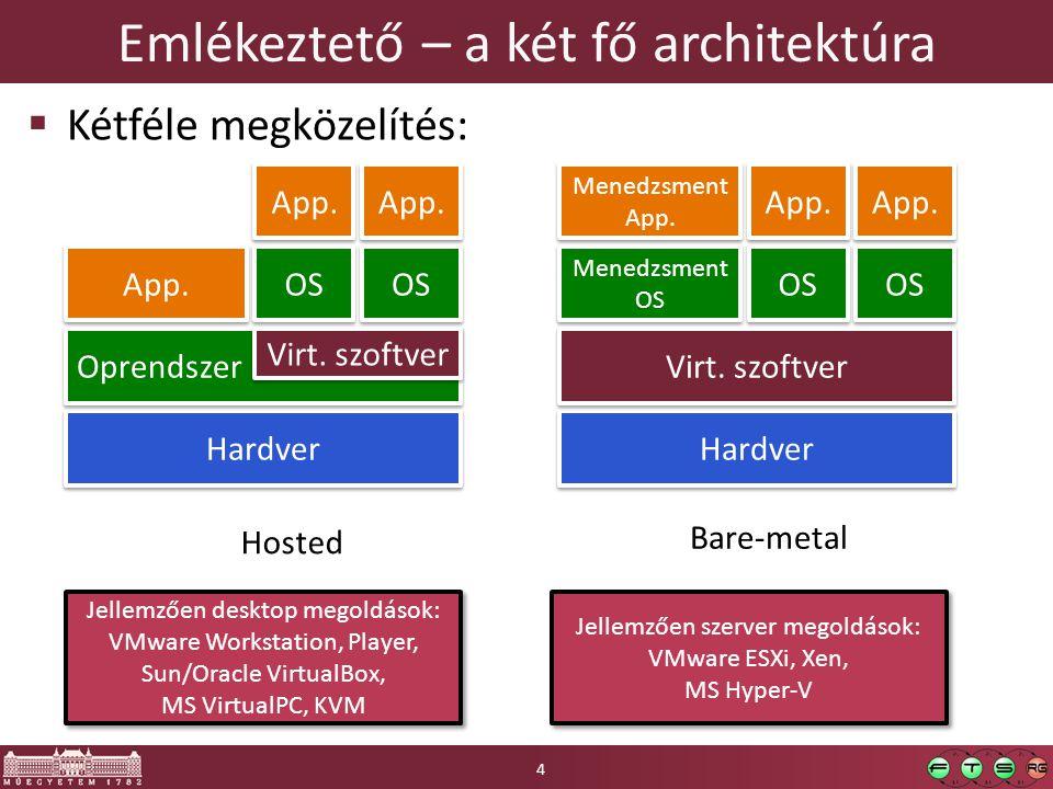 Emlékeztető – a két fő architektúra  Kétféle megközelítés: Hardver Oprendszer Virt. szoftver App. OS App. Hardver Virt. szoftver Menedzsment OS Mened