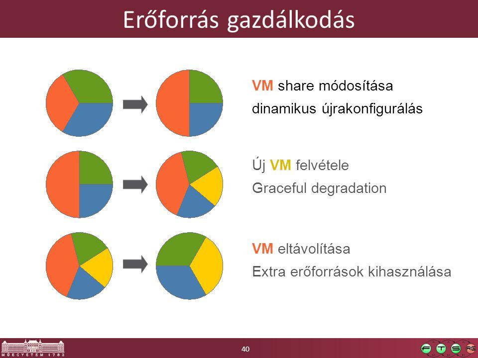 Erőforrás gazdálkodás 40 VM share módosítása dinamikus újrakonfigurálás Új VM felvétele Graceful degradation VM eltávolítása Extra erőforrások kihaszn