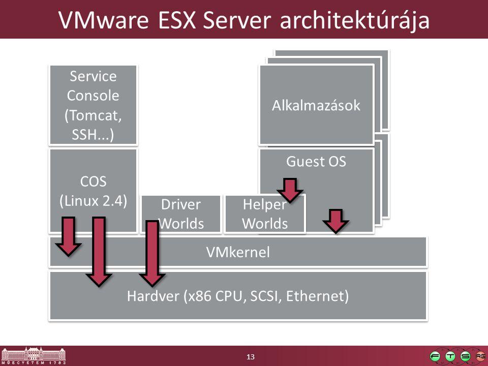 Alkalmazások Guest OS VMware ESX Server architektúrája Hardver (x86 CPU, SCSI, Ethernet) VMkernel COS (Linux 2.4) COS (Linux 2.4) Service Console (Tom