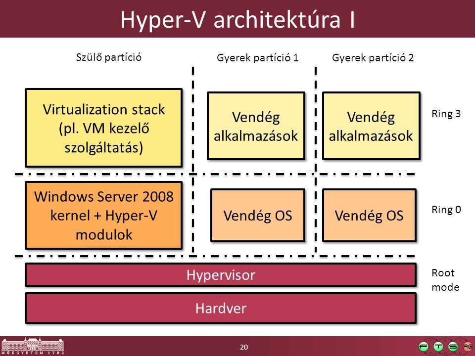 Hyper-V architektúra I Hardver Hypervisor Windows Server 2008 kernel + Hyper-V modulok Virtualization stack (pl. VM kezelő szolgáltatás) Virtualizatio