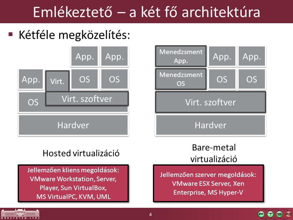 Virt. Emlékeztető – a két fő architektúra  Kétféle megközelítés: Hardver OS Virt. szoftver App. OS App. Hardver Virt. szoftver Menedzsment OS Menedzs