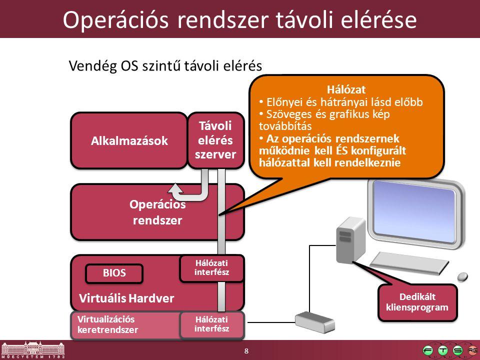 Operációs rendszer távoli elérése Virtuális Hardver BIOS Operációs rendszer Alkalmazások Vendég OS szintű távoli elérés Távoli elérés szerver Dedikált