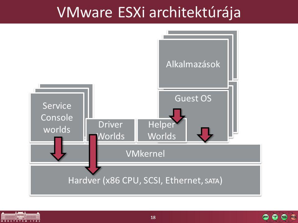 Alkalmazások Guest OS Service Console worlds Guest OS VMware ESXi architektúrája Hardver (x86 CPU, SCSI, Ethernet, SATA ) VMkernel Service Console worlds Driver Worlds Helper Worlds Alkalmazások 18