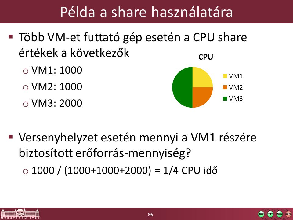  Több VM-et futtató gép esetén a CPU share értékek a következők o VM1: 1000 o VM2: 1000 o VM3: 2000  Versenyhelyzet esetén mennyi a VM1 részére biztosított erőforrás-mennyiség.
