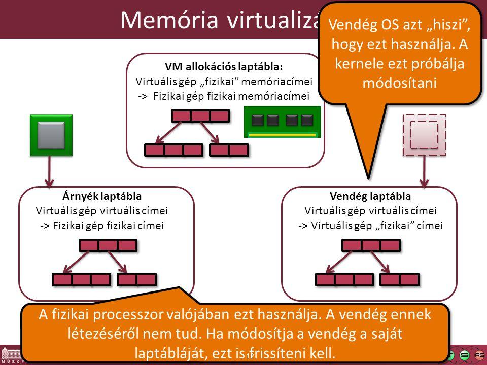 """Memória virtualizálása VM allokációs laptábla: Virtuális gép """"fizikai"""" memóriacímei -> Fizikai gép fizikai memóriacímei Vendég laptábla Virtuális gép"""