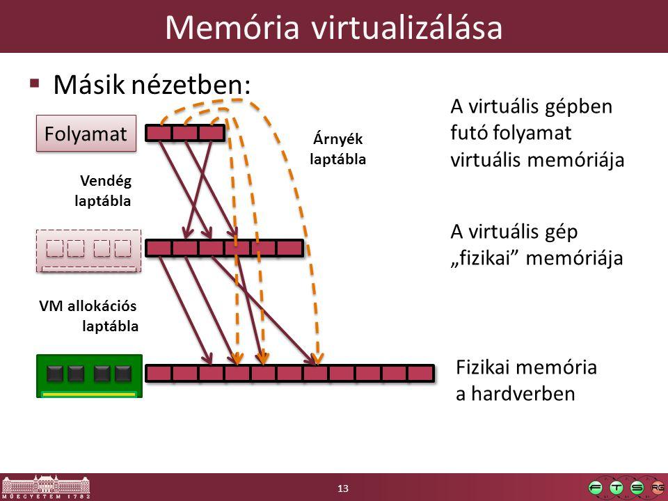 """Memória virtualizálása  Másik nézetben: Fizikai memória a hardverben A virtuális gép """"fizikai memóriája Folyamat A virtuális gépben futó folyamat virtuális memóriája Vendég laptábla VM allokációs laptábla Árnyék laptábla 13"""