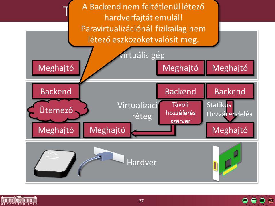 Teljes periféria emuláció Hardver Virtualizációs réteg Virtualizációs réteg Meghajtó Virtuális gép Meghajtó Backend Ütemező Statikus Hozzárendelés Meghajtó Backend Távoli hozzáférés szerver A Backend nem feltétlenül létező hardverfajtát emulál.