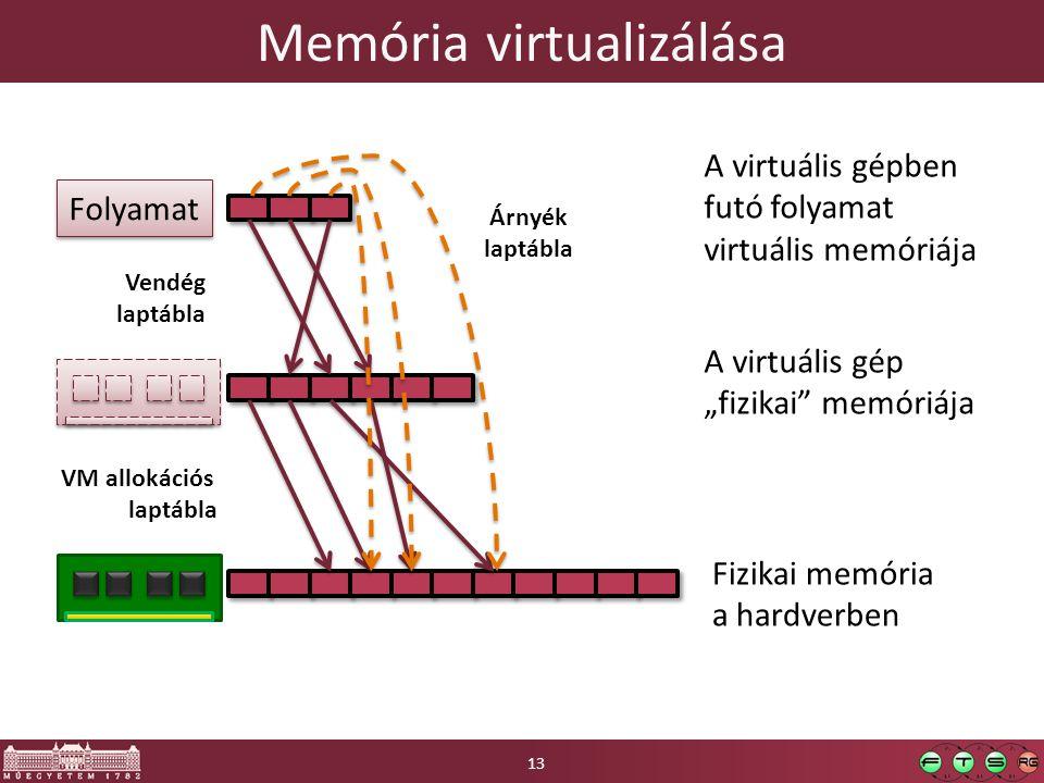 """Memória virtualizálása Fizikai memória a hardverben A virtuális gép """"fizikai"""" memóriája Folyamat A virtuális gépben futó folyamat virtuális memóriája"""