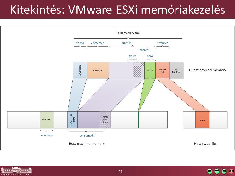 Kitekintés: VMware ESXi memóriakezelés 21