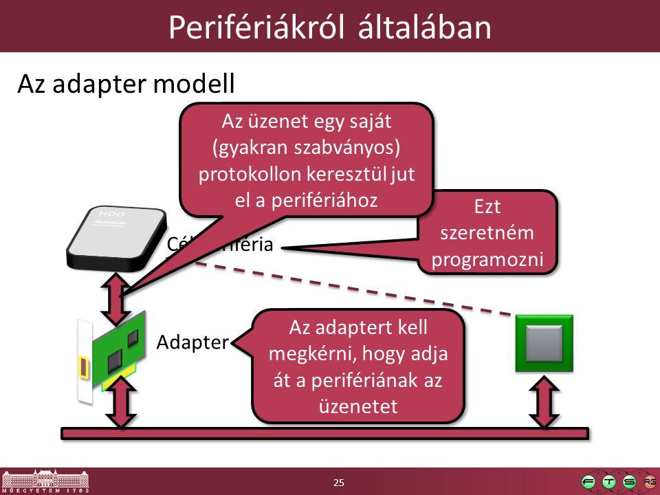 Perifériákról általában Az adapter modell Adapter Cél periféria Ezt szeretném programozni Az adaptert kell megkérni, hogy adja át a perifériának az üz