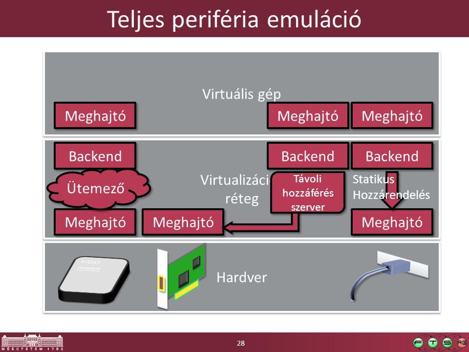 Teljes periféria emuláció Hardver Virtualizációs réteg Virtualizációs réteg Meghajtó Virtuális gép Meghajtó Backend Ütemező Statikus Hozzárendelés Meg