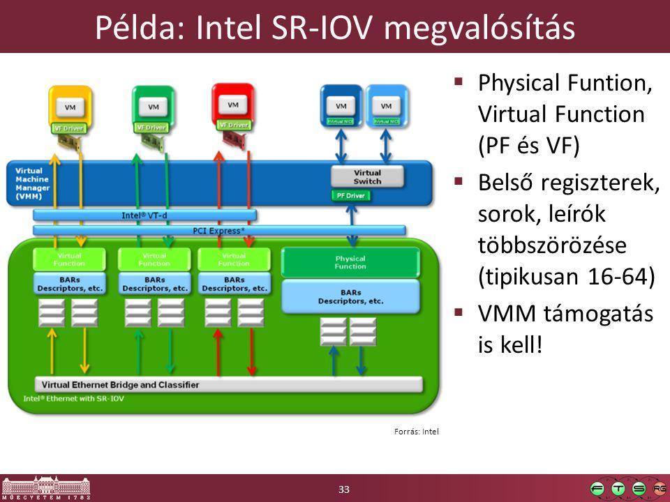 Példa: Intel SR-IOV megvalósítás  Physical Funtion, Virtual Function (PF és VF)  Belső regiszterek, sorok, leírók többszörözése (tipikusan 16-64) 