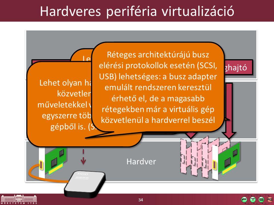 Hardveres periféria virtualizáció Hardver Virtualizációs réteg Virtualizációs réteg Meghajtó Virtuális gép Meghajtó Backend Meghajtó Lehet olyan hardv