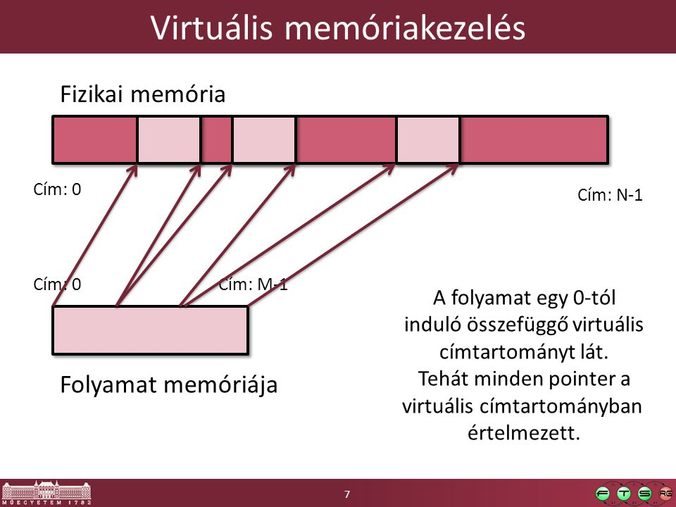 Virtuális memóriakezelés Fizikai memória Folyamat memóriája Cím: 0 Cím: N-1 Cím: M-1 A folyamat egy 0-tól induló összefüggő virtuális címtartományt lá