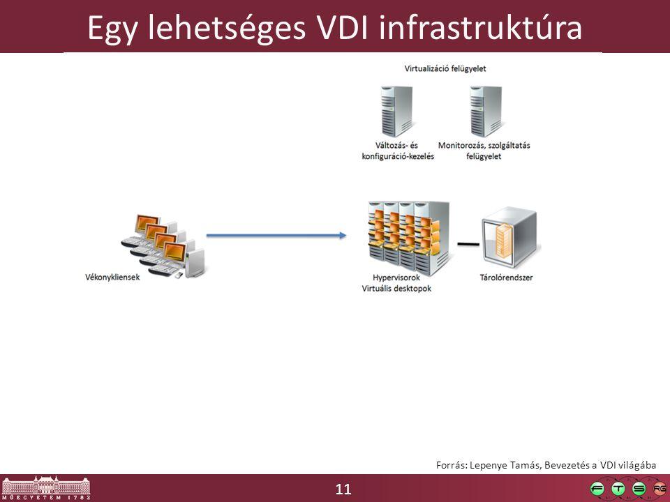 11 Egy lehetséges VDI infrastruktúra Forrás: Lepenye Tamás, Bevezetés a VDI világába