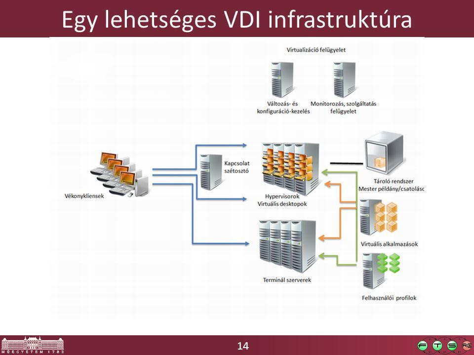 14 Egy lehetséges VDI infrastruktúra