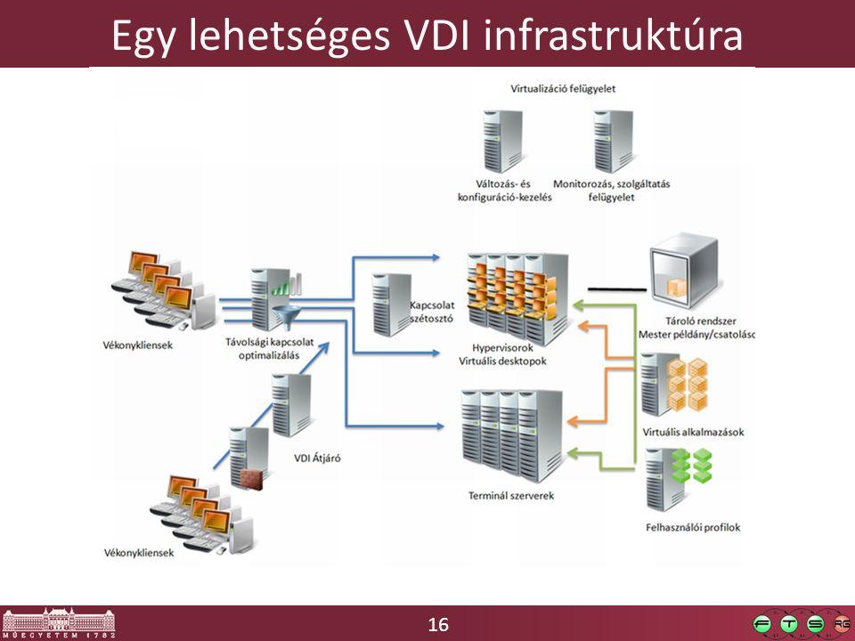 16 Egy lehetséges VDI infrastruktúra