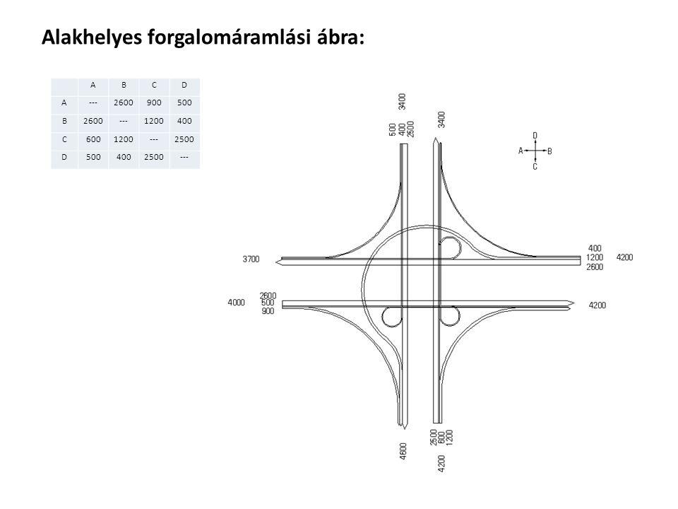 Tervezési paraméterek: Csomóponti elem:Tervezési sebesség: vt≥110vt<110 Közvetlen (direkt) összekötő ág90 (60)70 (60) Félig közvetett (féldirekt) összekötő ág80 (60)60 (40) Közvetett (indirekt) összekötő ág40