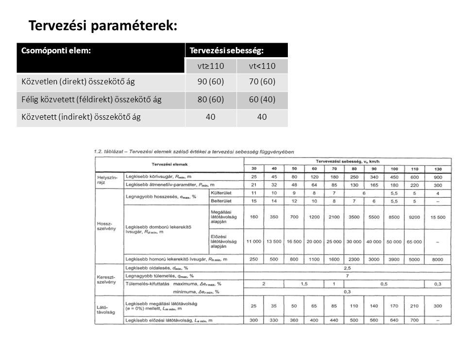 Tervezési paraméterek: Csomóponti elem:Tervezési sebesség: vt≥110vt<110 Közvetlen (direkt) összekötő ág90 (60)70 (60) Félig közvetett (féldirekt) össz