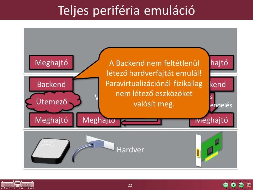 Teljes periféria emuláció Hardver Virtualizációs. réteg.