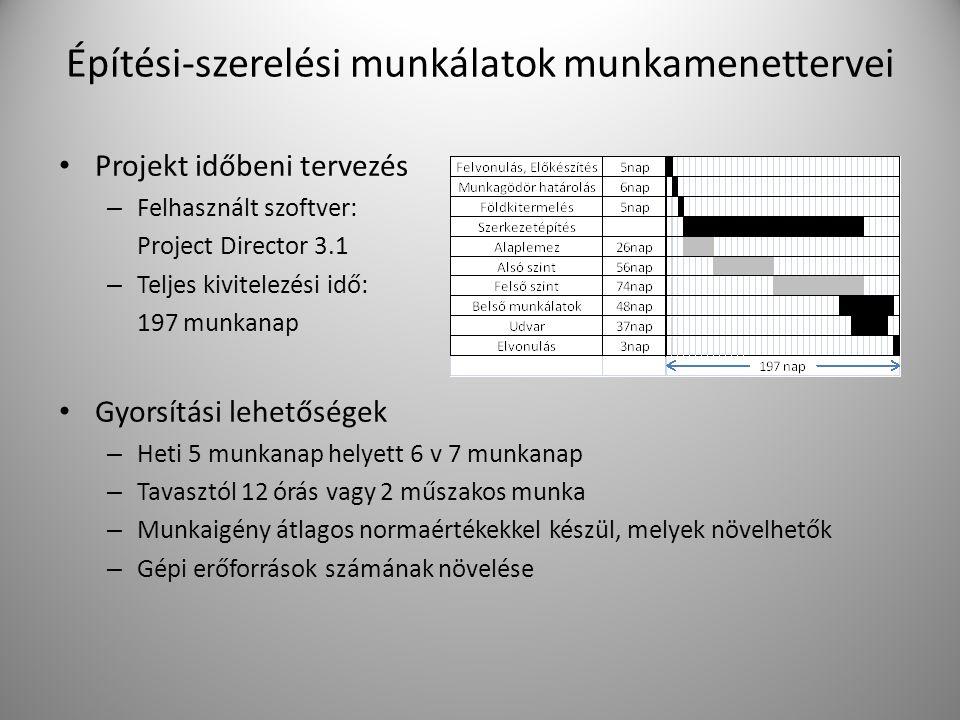 Építési-szerelési munkálatok munkamenettervei Projekt időbeni tervezés – Felhasznált szoftver: Project Director 3.1 – Teljes kivitelezési idő: 197 mun