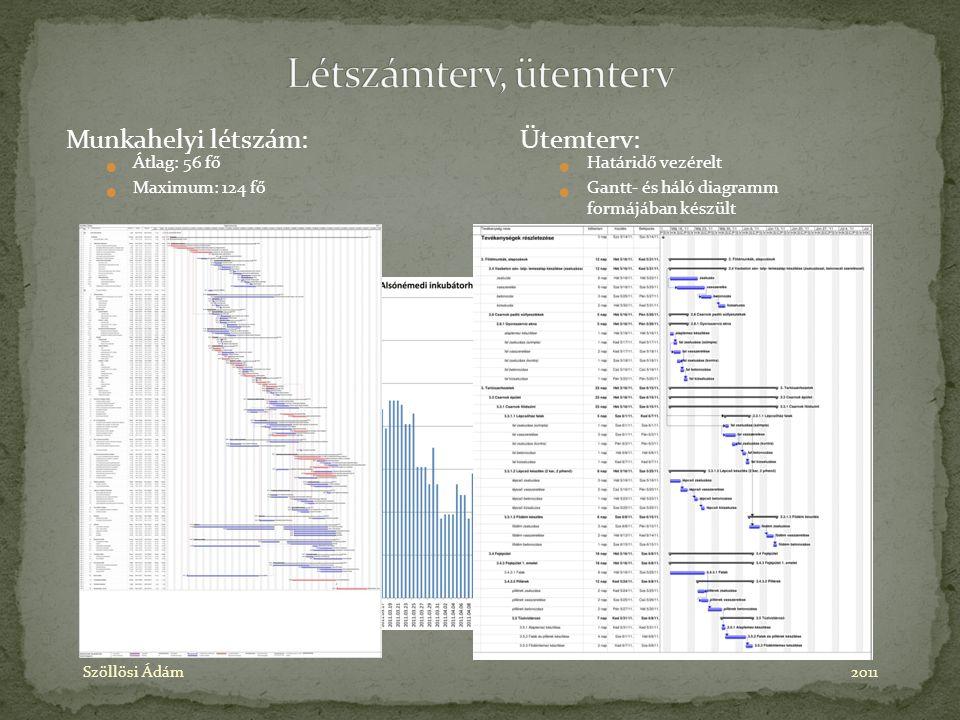 Munkahelyi létszám: Átlag: 56 fő Maximum: 124 fő Szöllösi Ádám2011 Ütemterv: Határidő vezérelt Gantt- és háló diagramm formájában készült