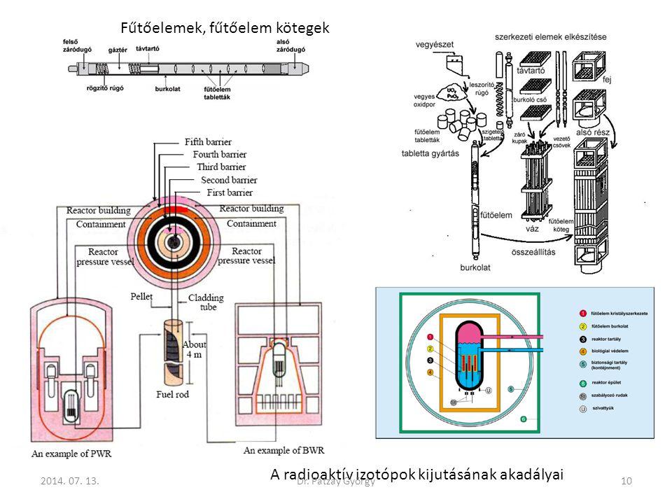 A radioaktív izotópok kijutásának akadályai 2014. 07. 13.10Dr. Pátzay György Fűtőelemek, fűtőelem kötegek