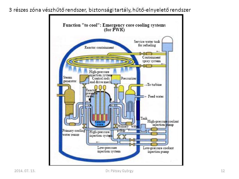 2014. 07. 13.12Dr. Pátzay György 3 részes zóna vészhűtő rendszer, biztonsági tartály, hűtő-elnyelető rendszer