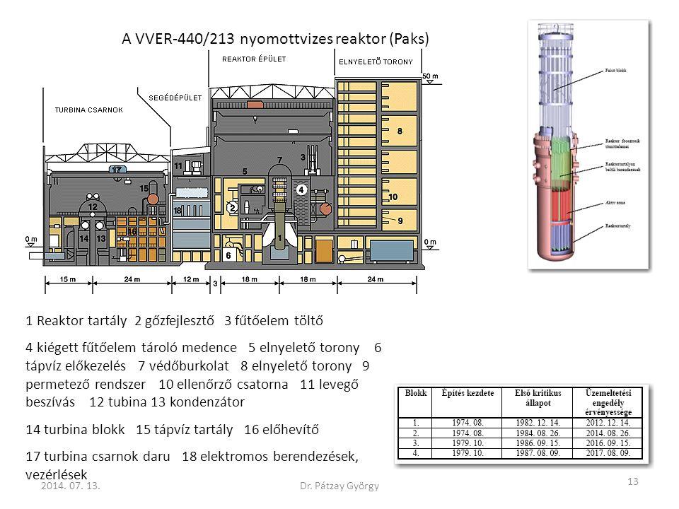 1 Reaktor tartály 2 gőzfejlesztő 3 fűtőelem töltő 4 kiégett fűtőelem tároló medence 5 elnyelető torony 6 tápvíz előkezelés 7 védőburkolat 8 elnyelető