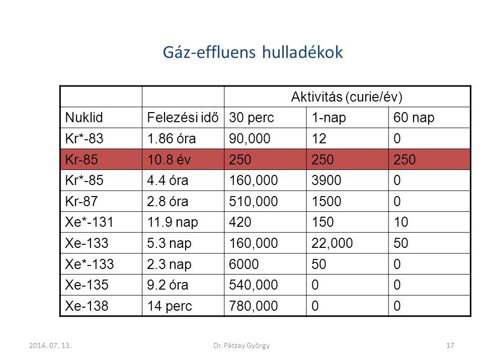 Gáz-effluens hulladékok Aktivitás (curie/év) NuklidFelezési idő30 perc1-nap60 nap Kr*-831.86 óra90,000120 Kr-8510.8 év250 Kr*-854.4 óra160,00039000 Kr