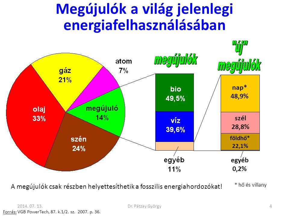 Megújulók a világ jelenlegi energiafelhasználásában Forrás: VGB PowerTech, 87. k.1/2. sz. 2007. p. 36. nap* 48,9% szél 28,8% földhő* 22,1% egyéb 0,2%