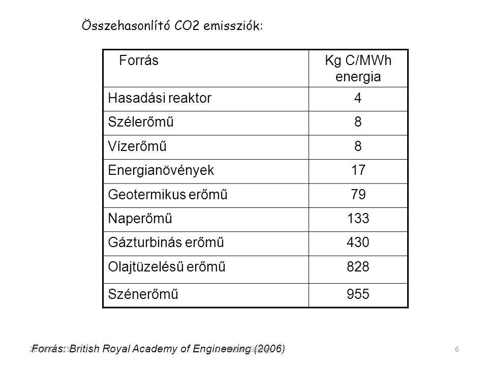 ForrásKg C/MWh energia Hasadási reaktor4 Szélerőmű8 Vízerőmű8 Energianövények17 Geotermikus erőmű79 Naperőmű133 Gázturbinás erőmű430 Olajtüzelésű erőm