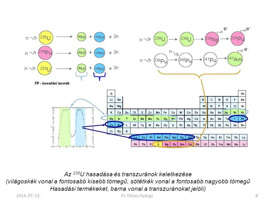 Az 235 U hasadása és transzuránok keletkezése (világoskék vonal a fontosabb kisebb tömegű, sötétkék vonal a fontosabb nagyobb tömegű Hasadási termékek