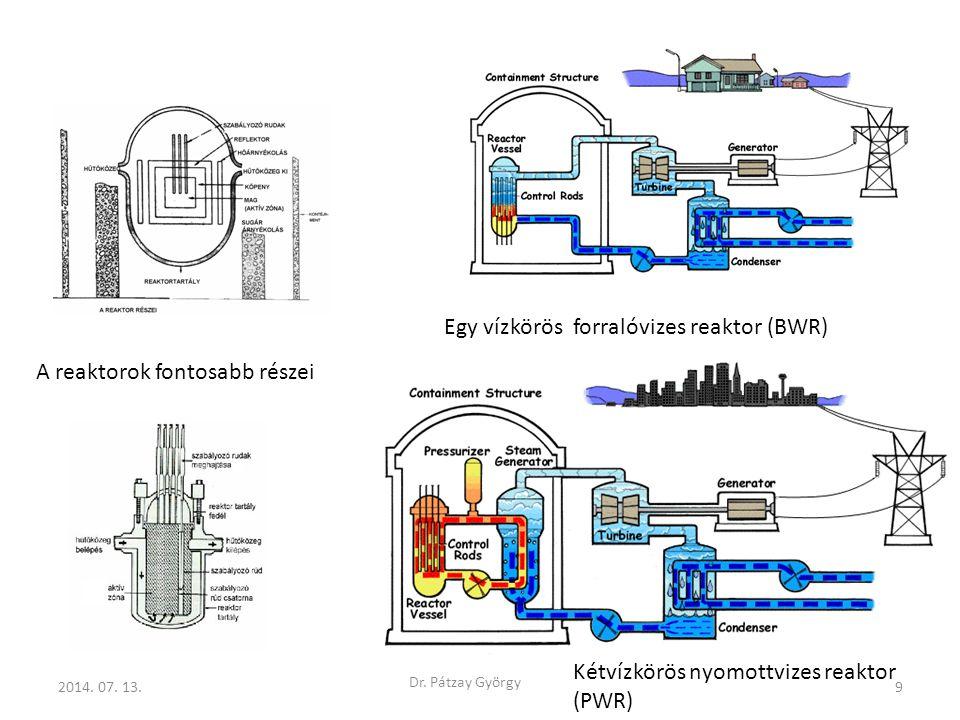 2014. 07. 13.9 Dr. Pátzay György Egy vízkörös forralóvizes reaktor (BWR) Kétvízkörös nyomottvizes reaktor (PWR) A reaktorok fontosabb részei