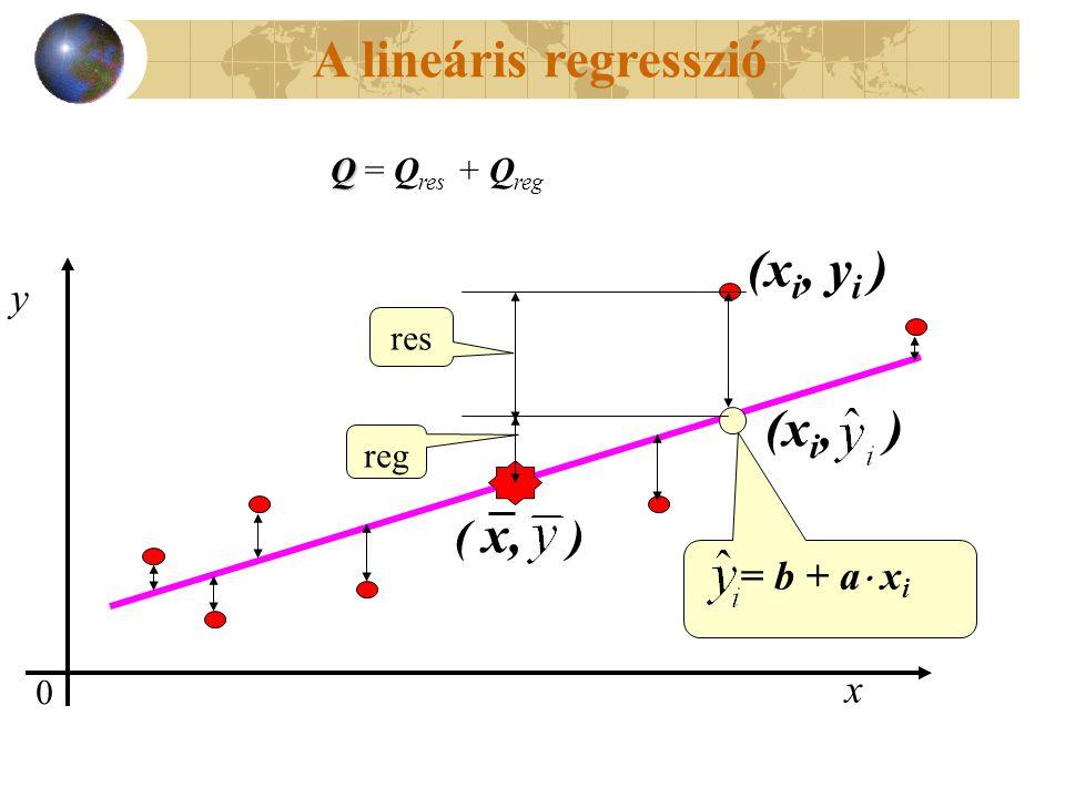 A lineáris regresszió x 0 y (x i, ) = b + a  x i ( x, ) (x i, y i ) res reg Q Q = Q res + Q reg