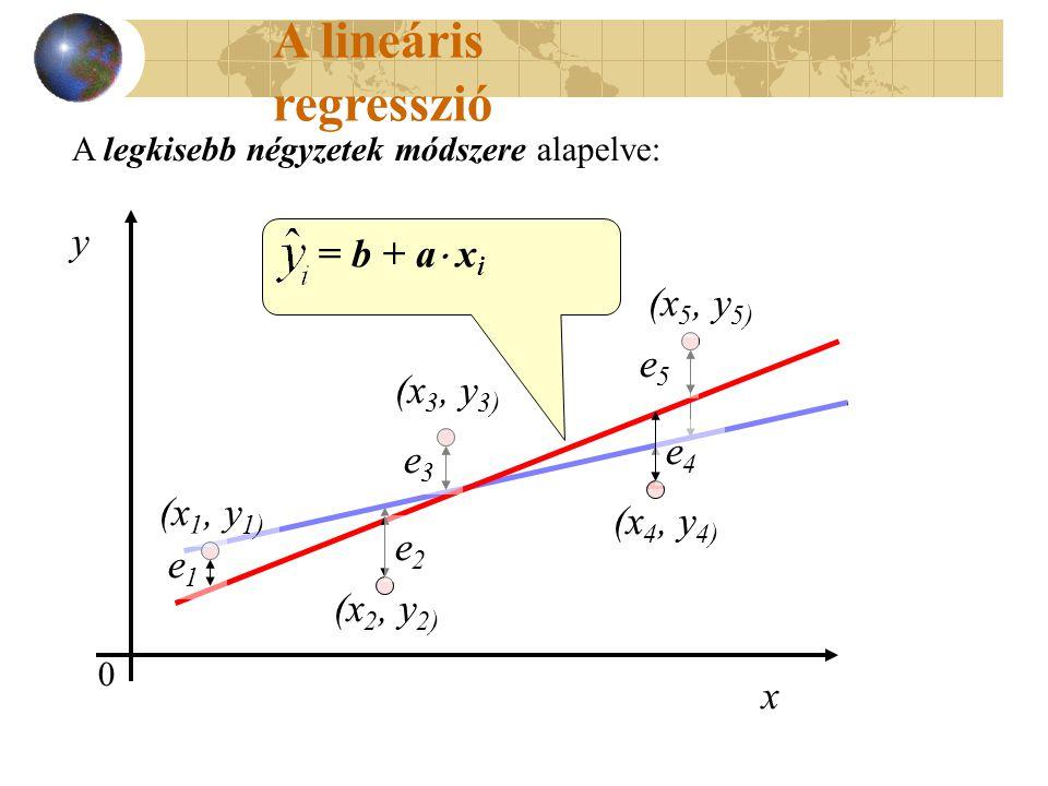 (x 1, y 1) (x 2, y 2) (x 3, y 3) (x 4, y 4) (x 5, y 5) e2e2 e1e1 e3e3 e4e4 e5e5 A lineáris regresszió A legkisebb négyzetek módszere alapelve: 0 y x (