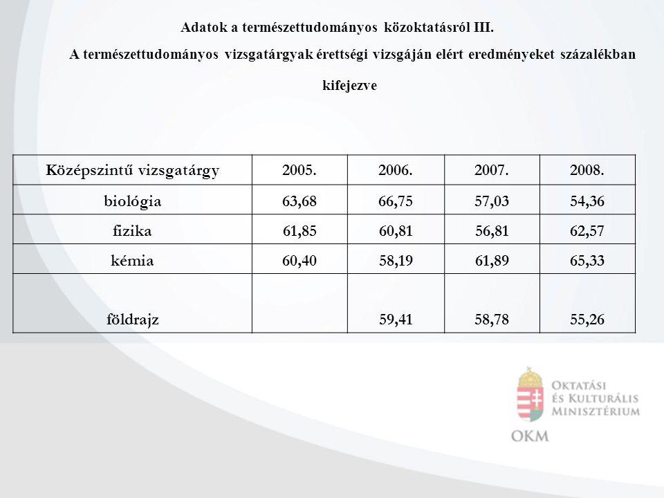 Adatok a természettudományos közoktatásról III. A természettudományos vizsgatárgyak érettségi vizsgáján elért eredményeket százalékban kifejezve Közép