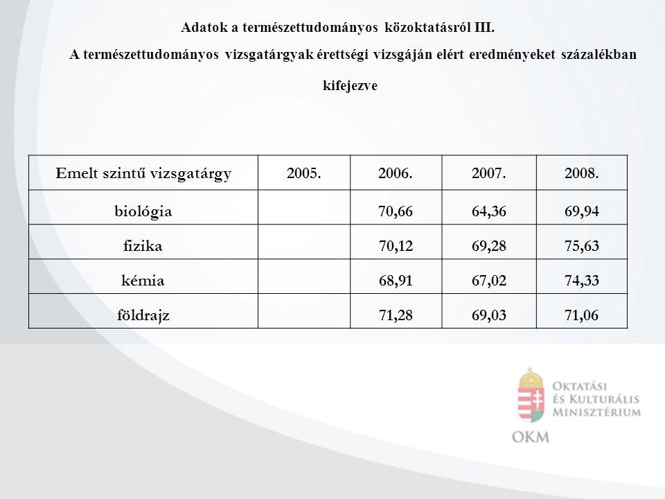 Emelt szintű vizsgatárgy2005.2006.2007.2008. biológia70,6664,3669,94 fizika70,1269,2875,63 kémia68,9167,0274,33 földrajz71,2869,0371,06 Adatok a termé