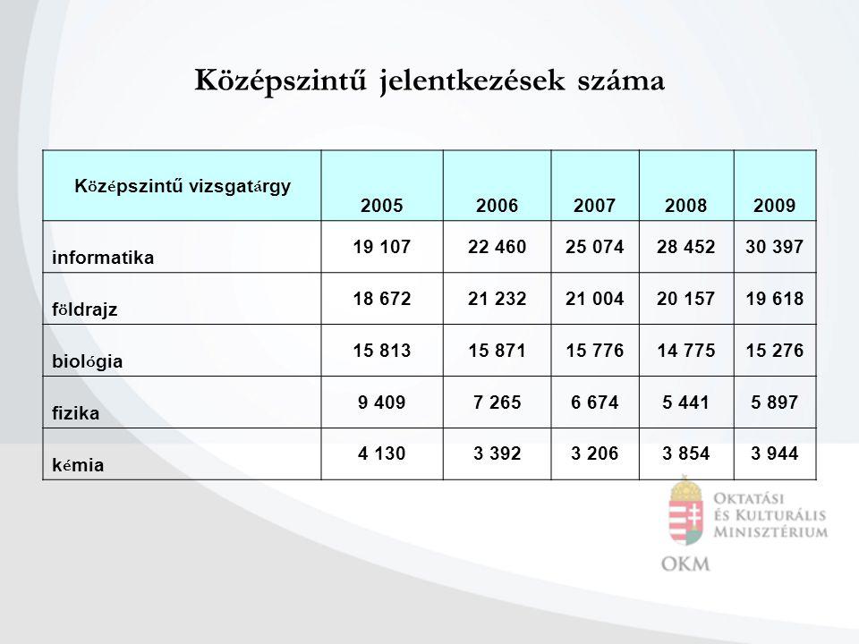 Középszintű jelentkezések száma K ö z é pszintű vizsgat á rgy 20052006200720082009 informatika 19 10722 46025 07428 45230 397 f ö ldrajz 18 67221 2322