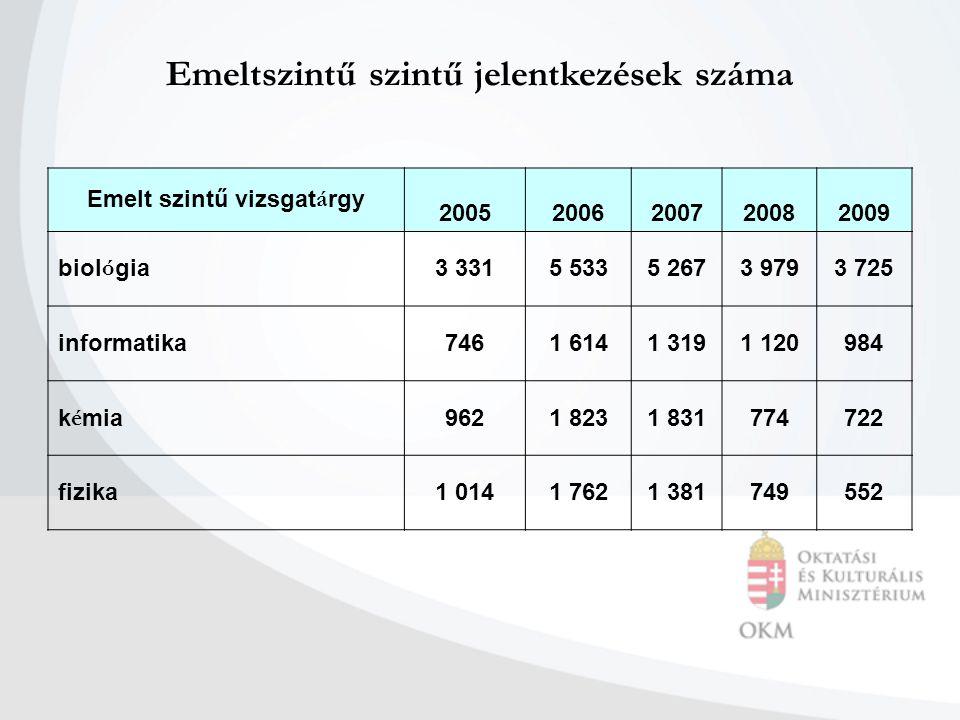Emeltszintű szintű jelentkezések száma Emelt szintű vizsgat á rgy 20052006200720082009 biol ó gia 3 3315 5335 2673 9793 725 informatika7461 6141 3191