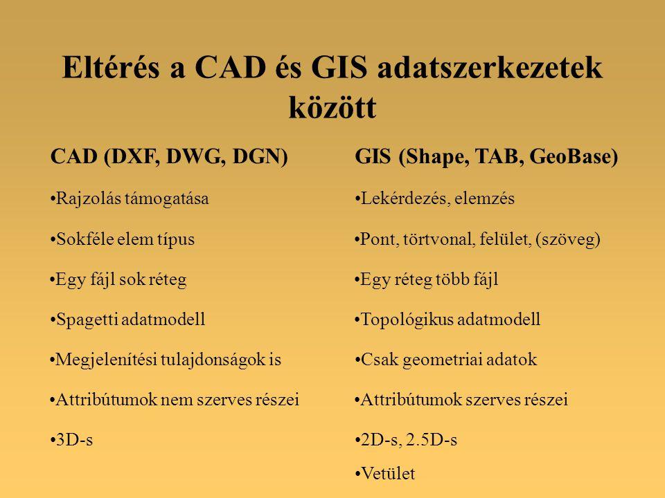 Eltérés a CAD és GIS adatszerkezetek között CAD (DXF, DWG, DGN)GIS (Shape, TAB, GeoBase) Sokféle elem típusPont, törtvonal, felület, (szöveg) Egy fájl sok rétegEgy réteg több fájl Spagetti adatmodellTopológikus adatmodell Megjelenítési tulajdonságok isCsak geometriai adatok Rajzolás támogatásaLekérdezés, elemzés Attribútumok nem szerves részeiAttribútumok szerves részei 3D-s2D-s, 2.5D-s Vetület