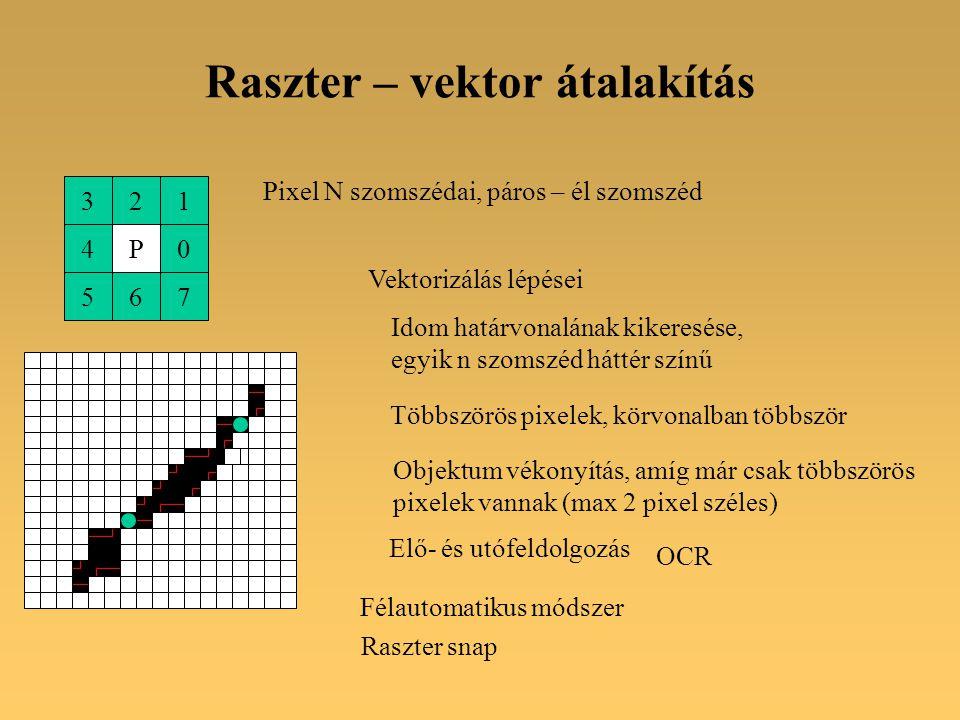 Raszter – vektor átalakítás 321 4P0 567 Pixel N szomszédai, páros – él szomszéd Vektorizálás lépései Idom határvonalának kikeresése, egyik n szomszéd háttér színű Többszörös pixelek, körvonalban többször Objektum vékonyítás, amíg már csak többszörös pixelek vannak (max 2 pixel széles) Félautomatikus módszer Raszter snap OCR Elő- és utófeldolgozás