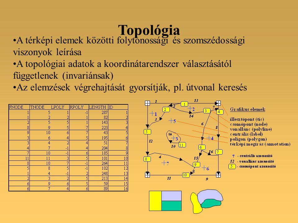 A térképi elemek közötti folytonossági és szomszédossági viszonyok leírása A topológiai adatok a koordinátarendszer választásától függetlenek (invariánsak) Az elemzések végrehajtását gyorsítják, pl.