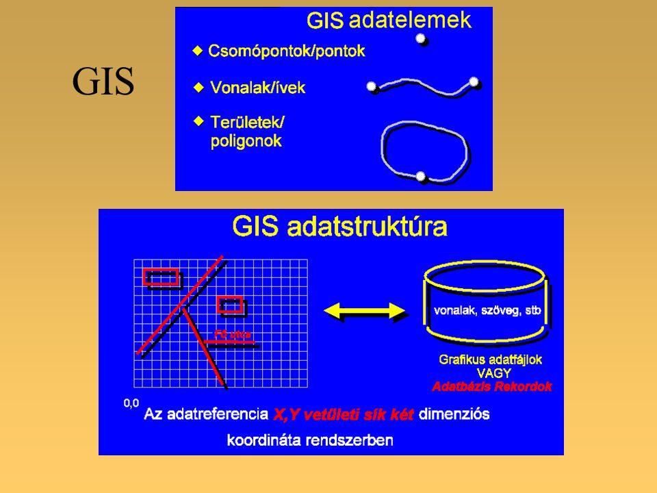 VektorosRaszteres Kisebb méretű állományok Tetszőleges felbontás Összetett adatszerkezet Nagy méretű állományok Rögzített felbontás Egyszerű adatszerkezet Vektoros és raszteres ábrázolás Hibrid modell