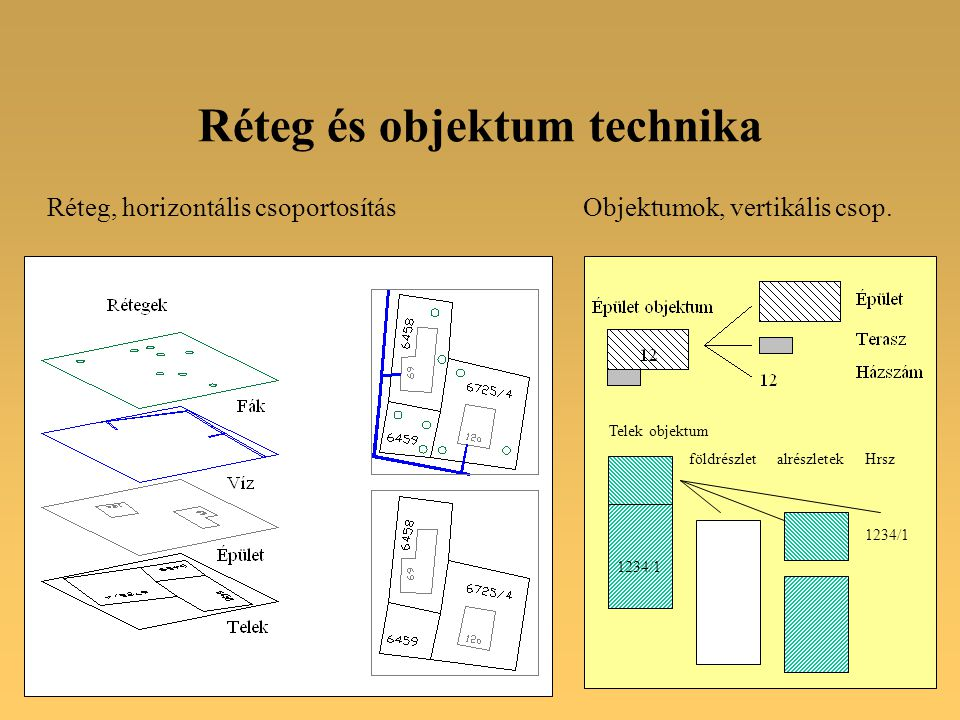 Réteg és objektum technika Réteg, horizontális csoportosításObjektumok, vertikális csop.